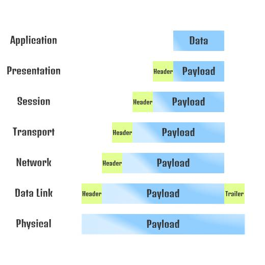 OSI Model Encapsulation