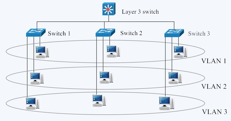 Computer Network Design - L3 Switch for VLAN routing