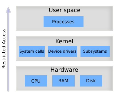 OS Components